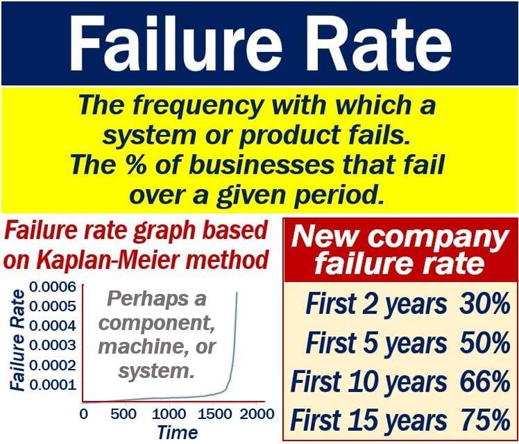 Failure Rate