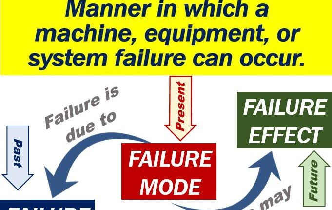 Failure mode