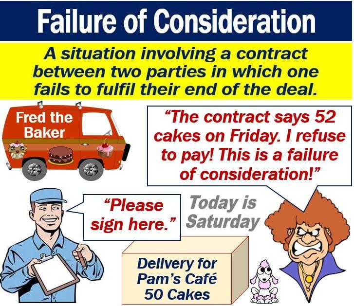Failure of Consideration
