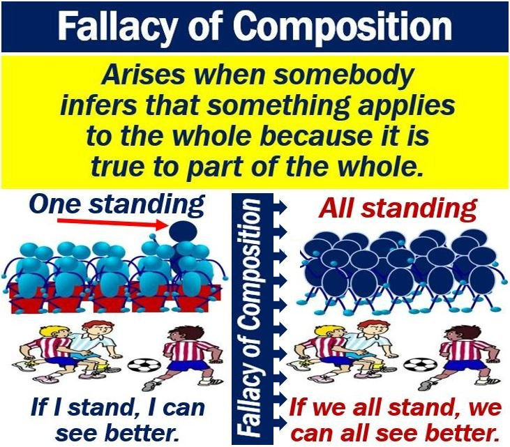 Fallacy of Composition - example