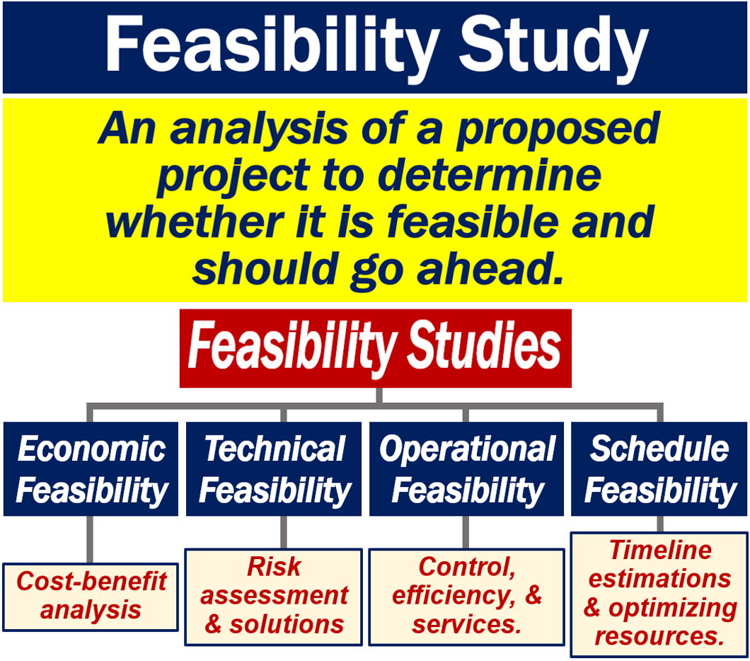 evaluation of a project feasibility study for Professional recognition & accreditations this course is registered with the project management institute (pmi) ® rep programme training course overview a well-researched and clearly presented feasibility study provides the evidence necessary to enable more effective selection of projects to start and/or continue.