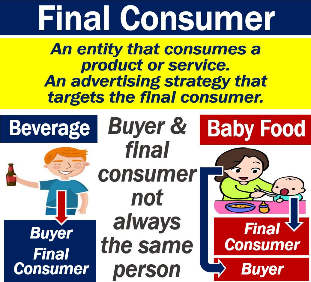 Final Consumers