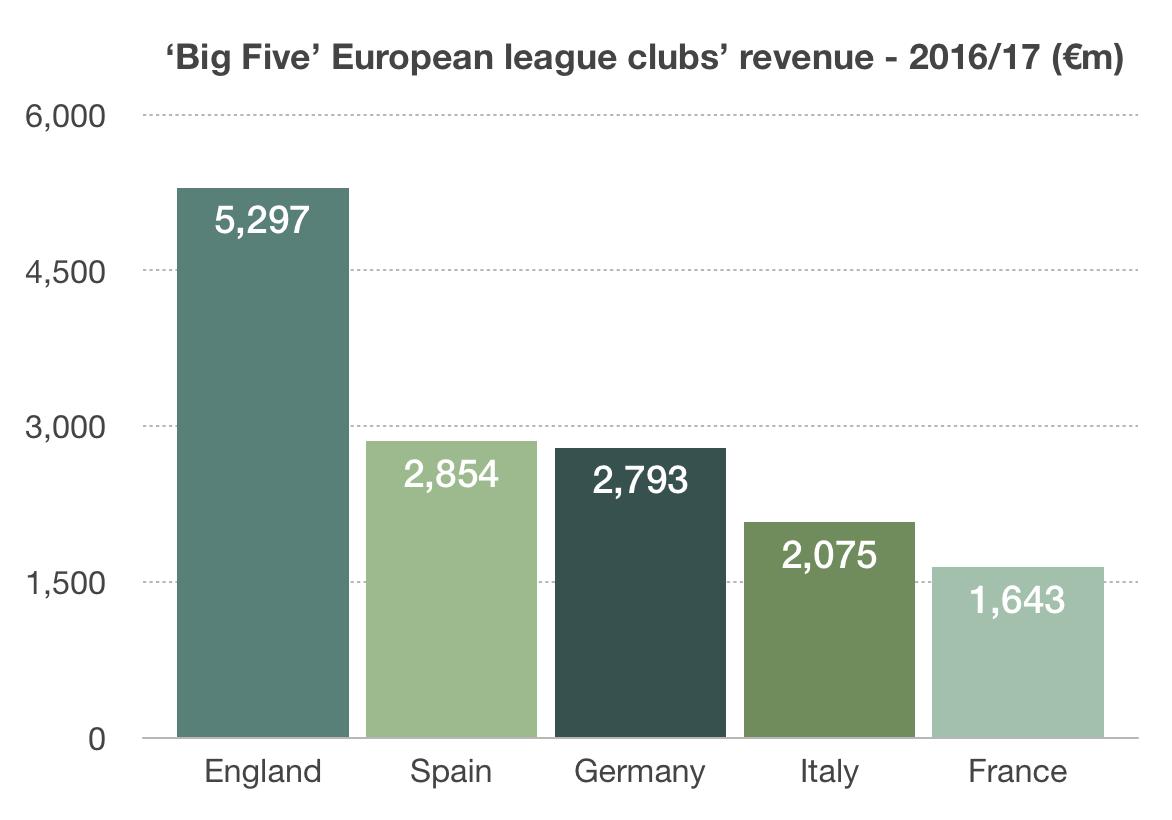 European Football Leagues Revenue Chart