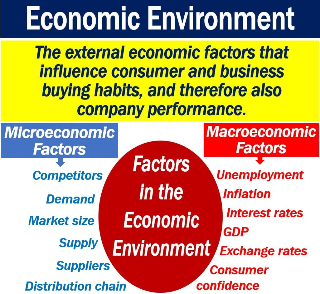 What Is The Economic Environment  Definition And Examples