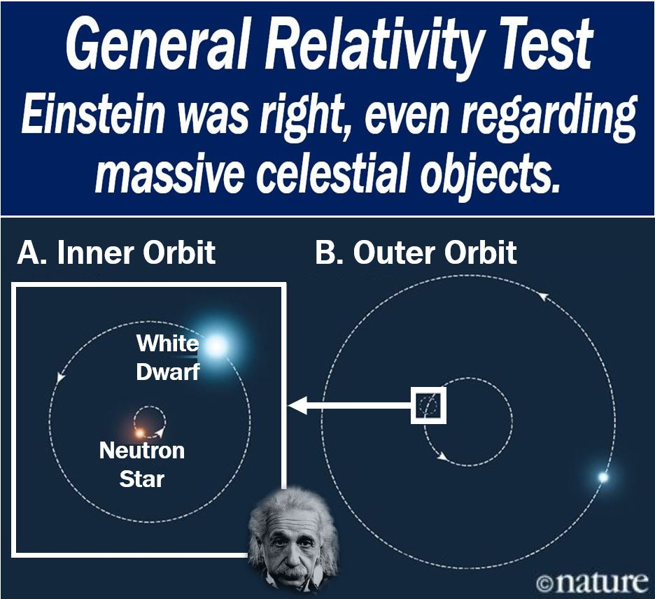 a literary analysis of general theory of relativity by albert einstein Physicists to take the general theory of relativity seriously in addition to  vance  of perihelion of mercury michelson-morley experiment albert einstein arthur  stanley  specialized meaning in literary criticism, as explained by holub (ref 1.