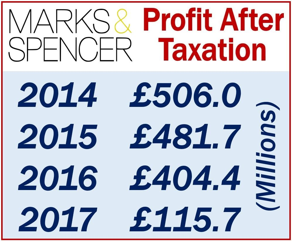Marks and Spencer - Profit