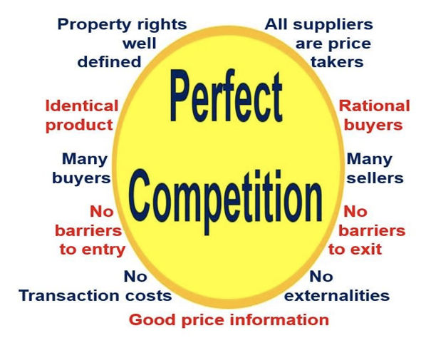 Perfect_Competition