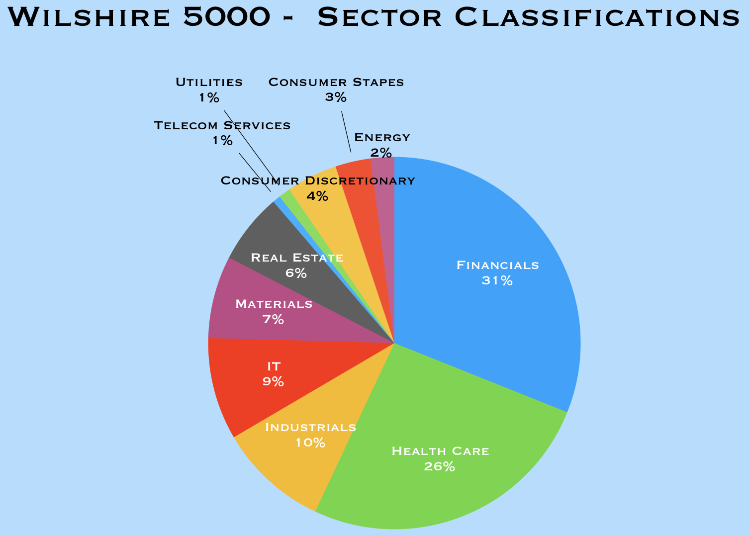 What is the Wilshire 5000 benchmark? - Market Business News