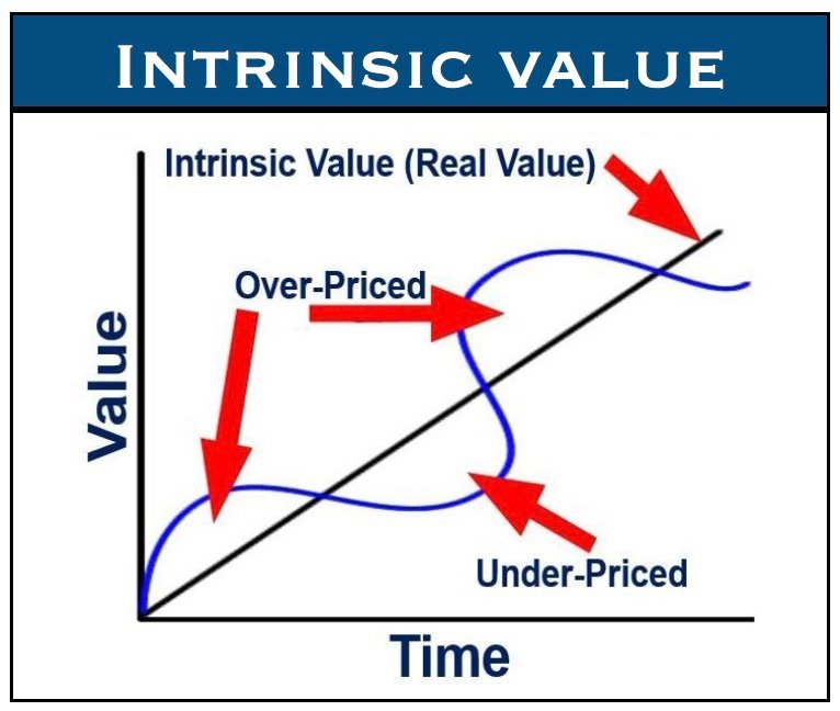 Intrinsic_Value