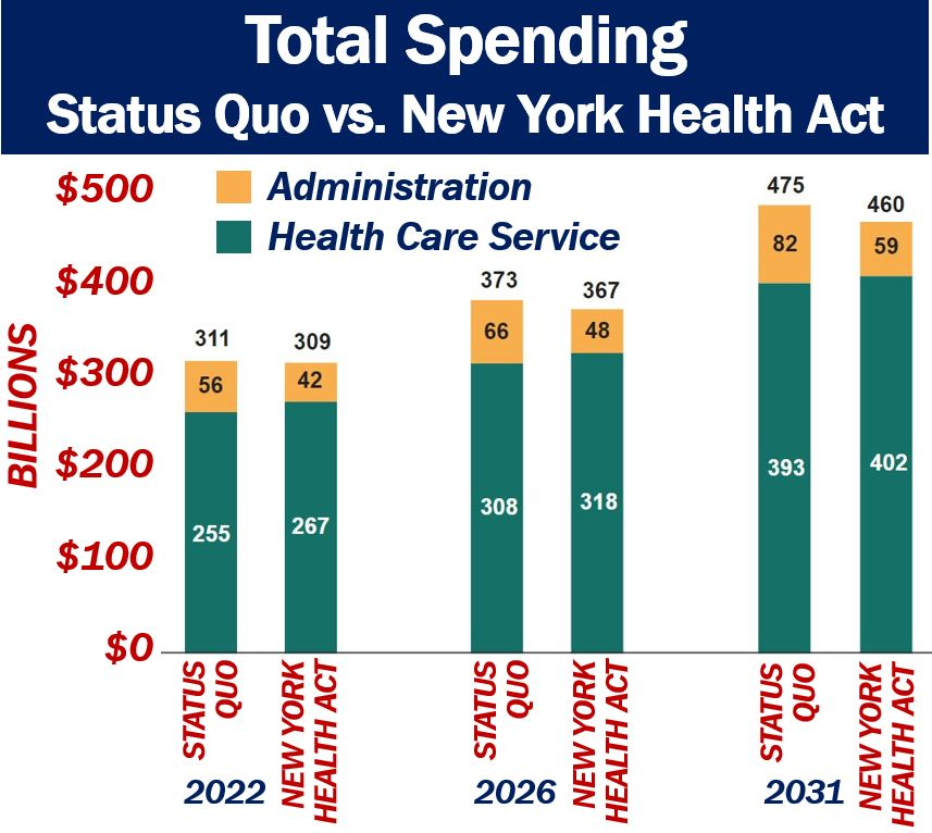 Health New York: Universal Health Care With Single-payer Plan Wouldn't Cost