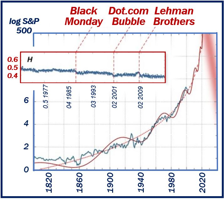 Graph - Financial Meltdown Article
