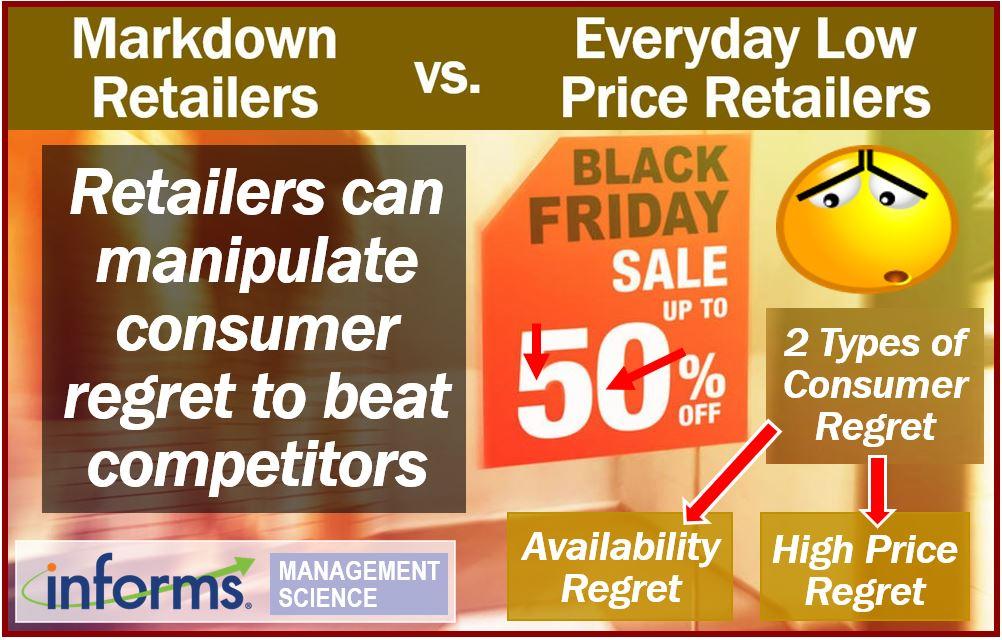Manipulating consumer regret