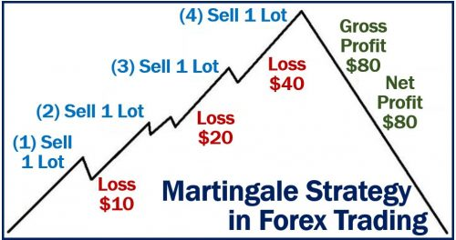 Forex martingale strategies