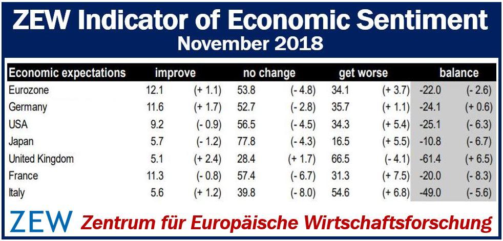 ZEW Indicator of Economic Sentiment