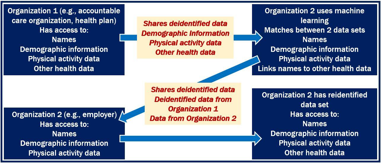 AI and health data