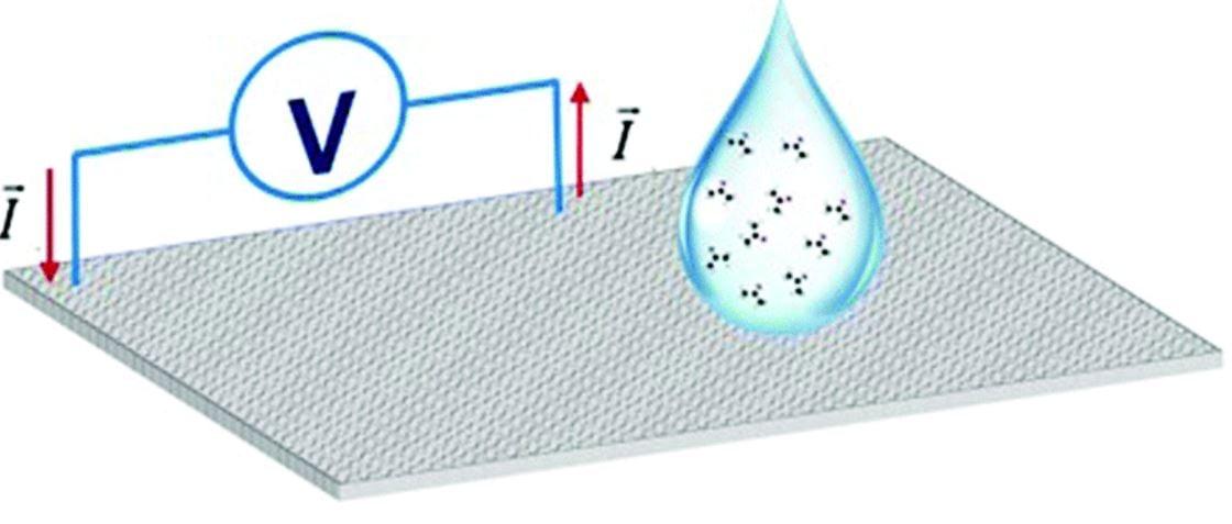 Graphene biosensor article - thumbnail