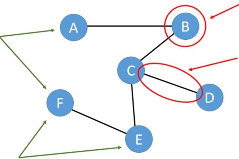 Network Analysis thumbnail