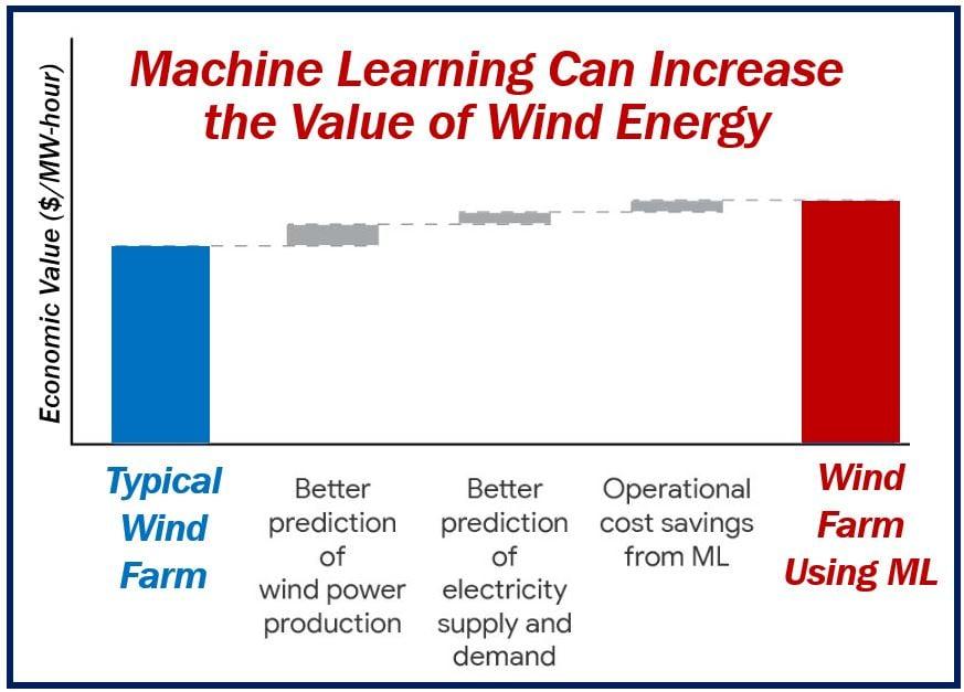 DeepMind machine learning wind energy - image 1