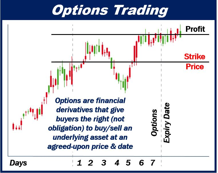 Now You Can Start Trading Options The Simple Way