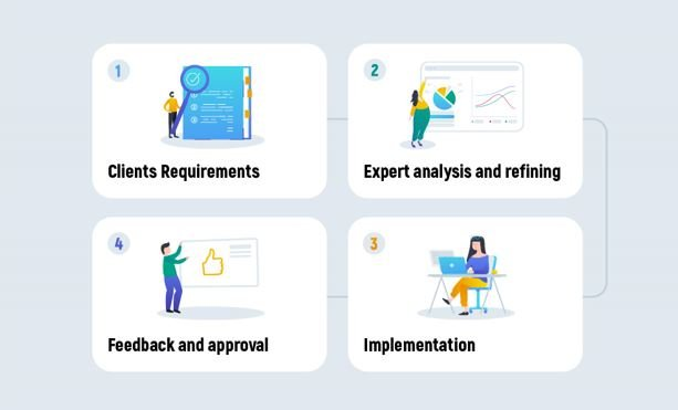 Analysis of client requirements and feedback - image for article 409390