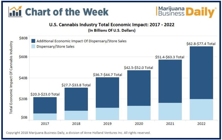 Fastest-growing jobs in 2021 - cannabis industry - image for article 498398498
