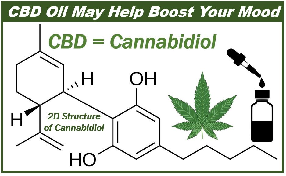CBD may be a mood booster - 39898983